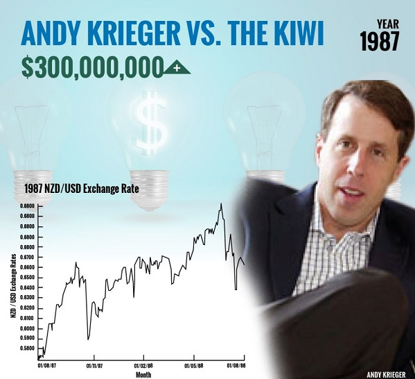 Andy Krieger's BIG Trade Review