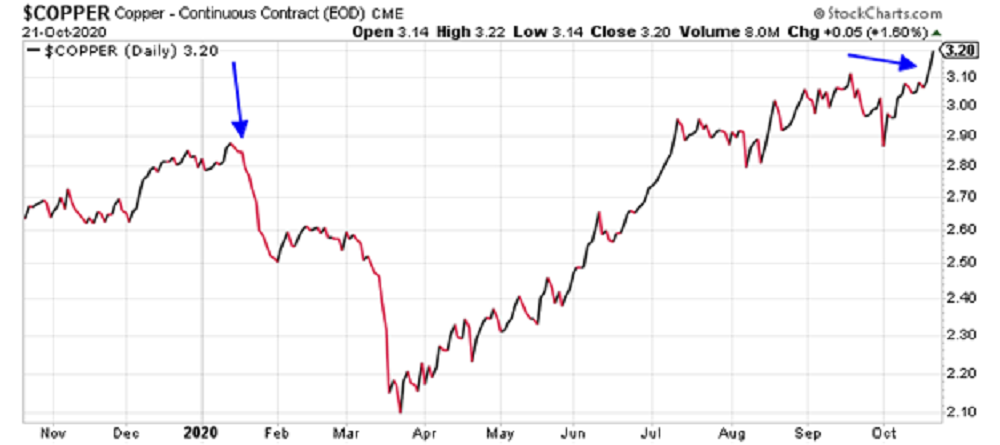 Jeff Clark: This Leading Indicator gives a BullishSign for the Economy and the Stock Market